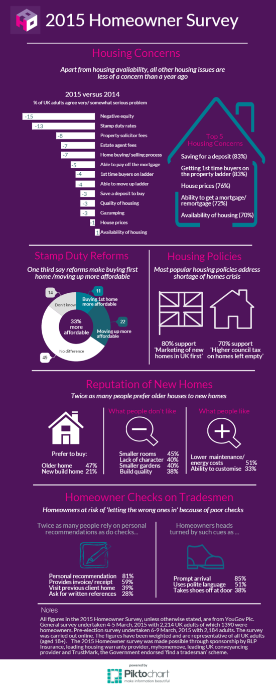 Homeowner Survey 2015 infographic